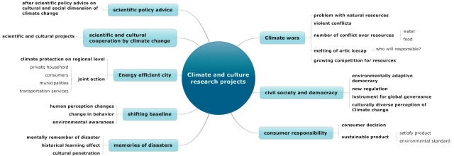 Climate Culture Research Project