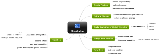 Scope of Climate Culture
